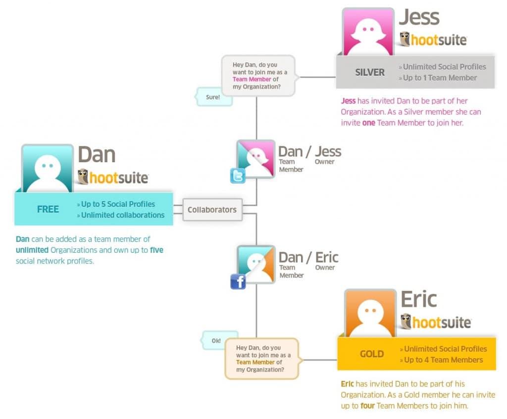Teamwork for Social Media Management