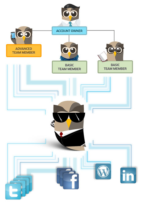 HootSuite Account Management