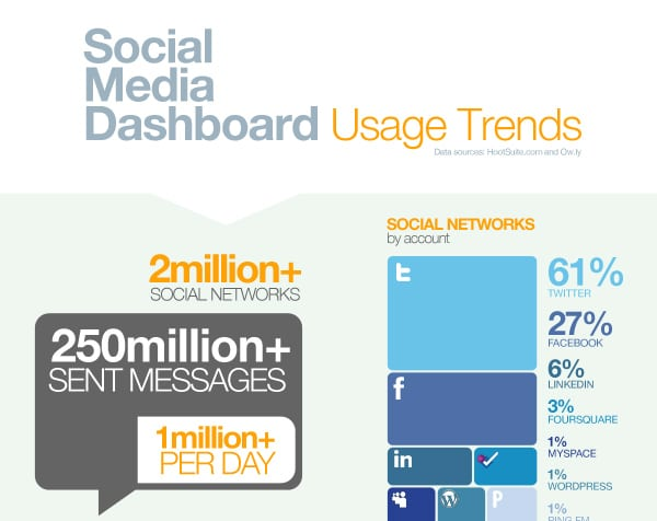 Infographic showing HootSuite usage