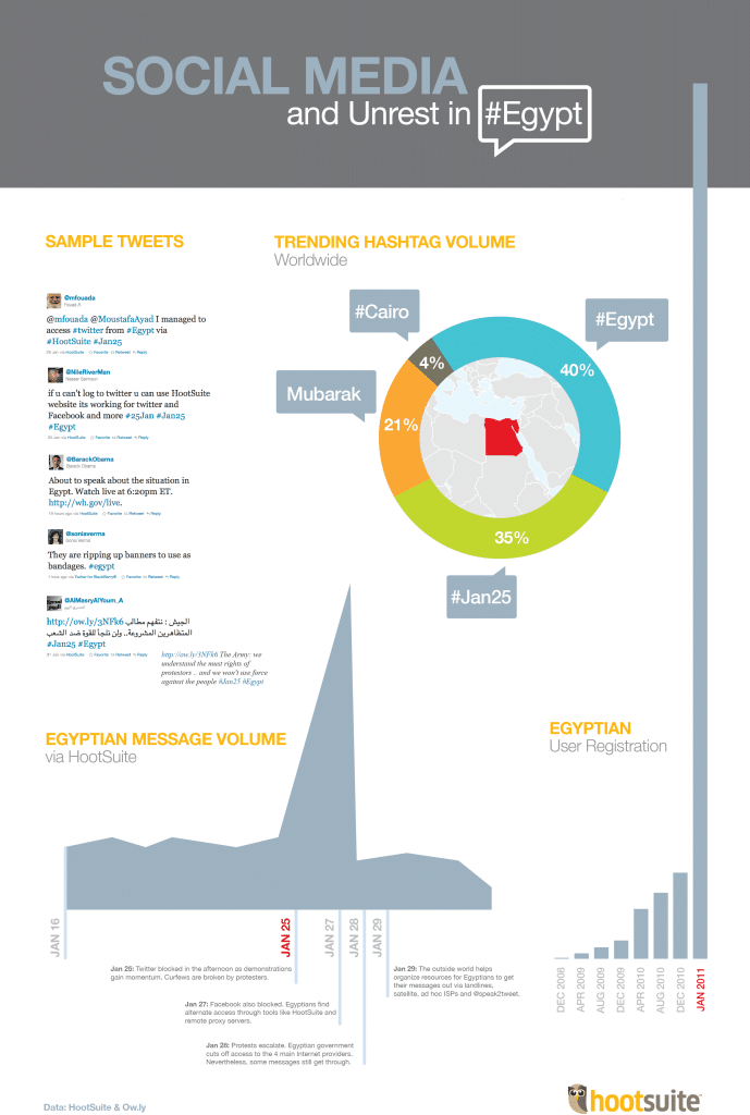 HootSuite Infographic on Social Media and Unrest in Egypt