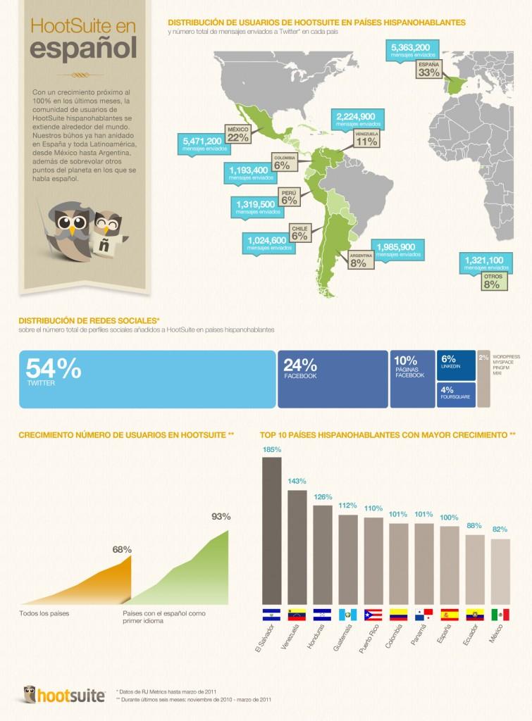 HootSuite en español - Infografía (Clic para ver en grande)