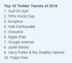 Top 10 trending topics from Twitter