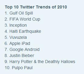 Top 10 trending topics from Twitter