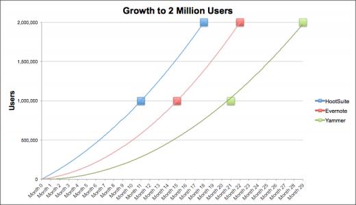 HootSuite 2 million users