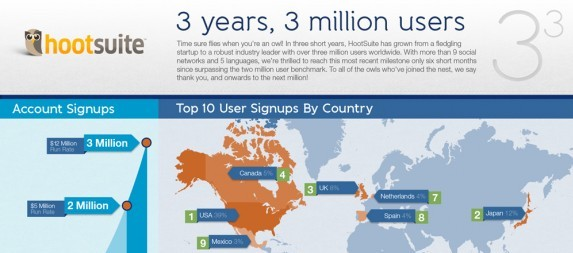 three million users infographic