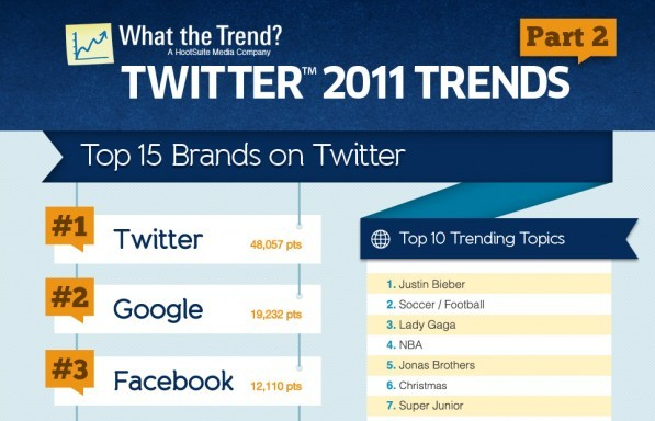 Top trending brands in 2011