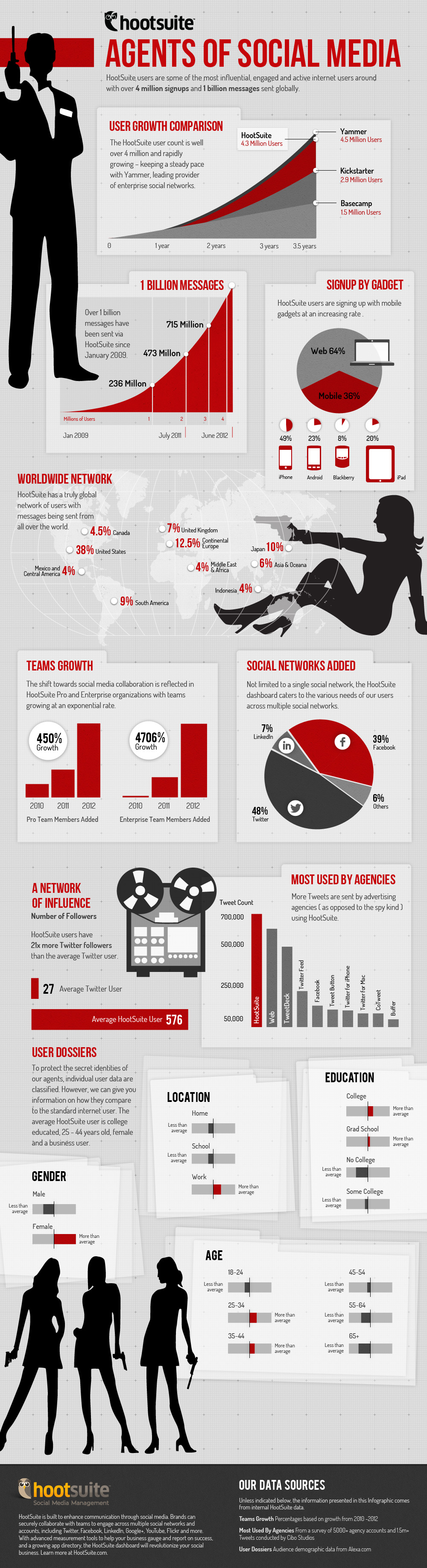 HootSuite Agents of Social Media Infographic