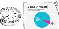 freemium-pie-S
