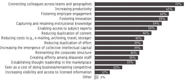 Figure 2.2 : Enterprise 2.0 business drivers