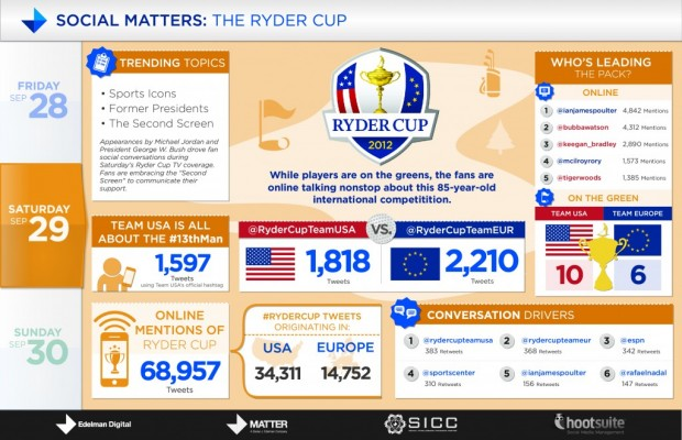 Ryder Cup Saturday Infographic