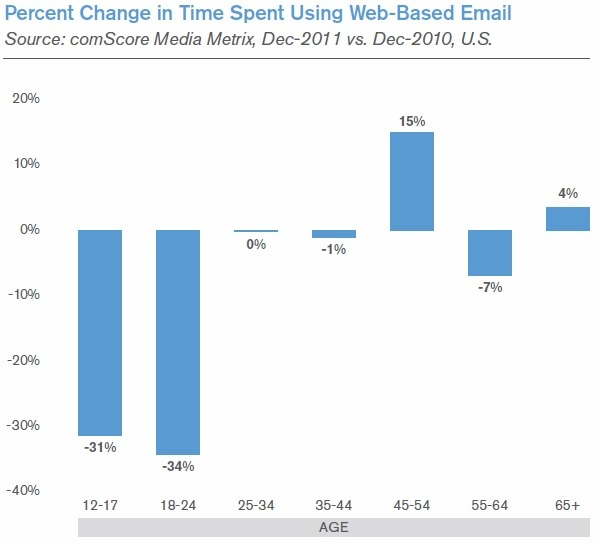 Email use Graph