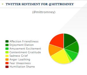 Mitt Romney Twitte Sentiment