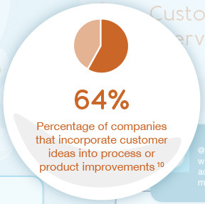 64% of companies incorporate customer ideas into process or product improvements