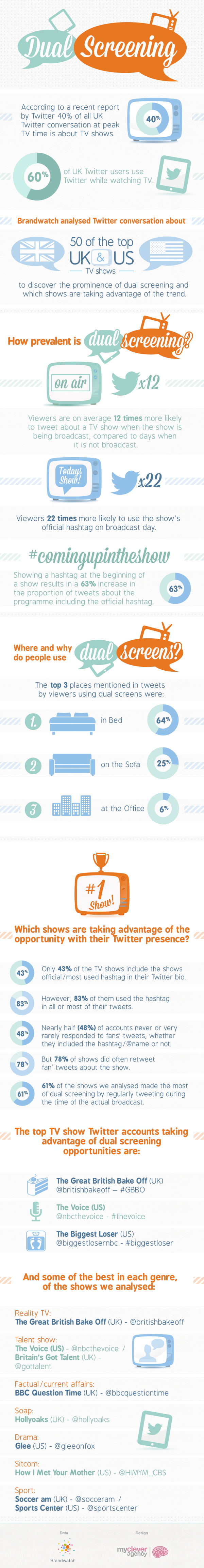 dual screen infographic