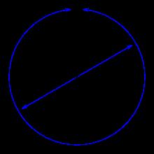 Pi explained. Wiki Image.