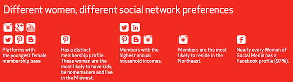 Women in social networks