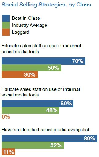 Social Selling Strategies by Class