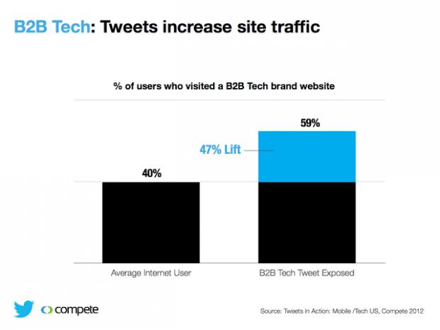 B2B Twitter Compete Study 1