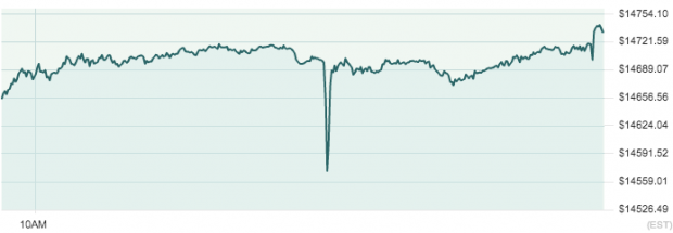 The Dow Jones fell significantly after the fake AP tweet was sent out before recovering.