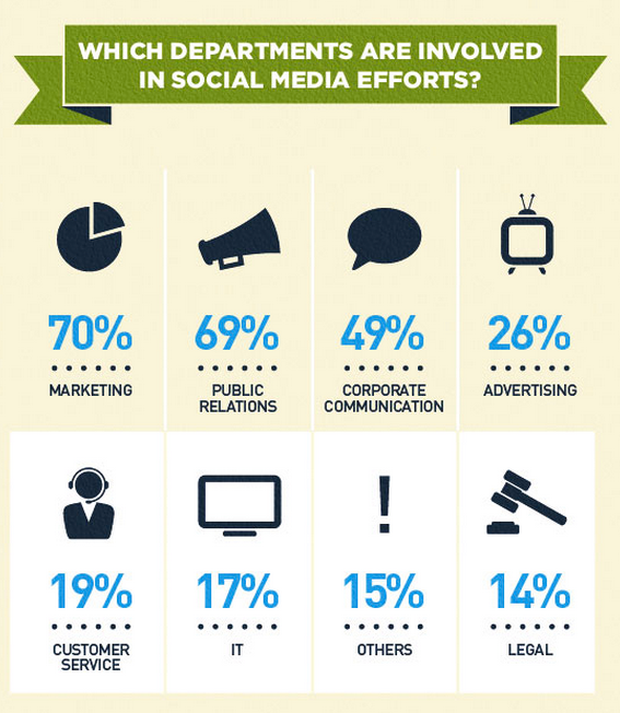 Only 19 per cent of respondents said their customer service department was on social. Graphic by Go-Gulf.