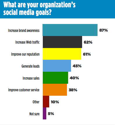 Only 38 per cent of respondents noted customer service as a social media goal at their organization. Graph by Ragan.