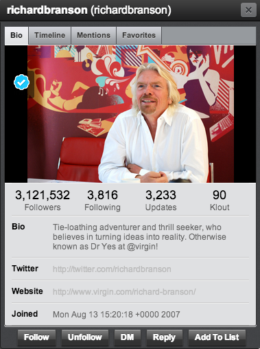Richard Branson has over 3 million Twitter followers and is active on all major social networks.