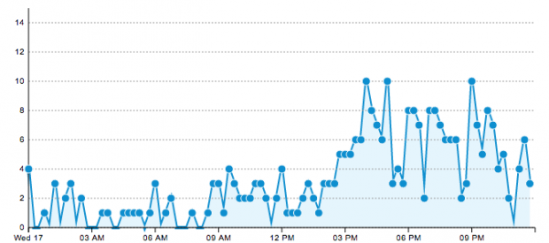 "Tracking ""Mentions over Time"" with HootSuite Stats"