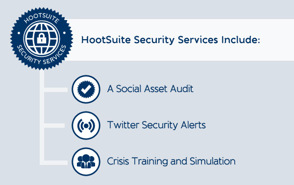 HootSuite's Social Media Security Services Include A Social Asset Audit, Twitter Security Alerts, and Crisis Training and Simulation.