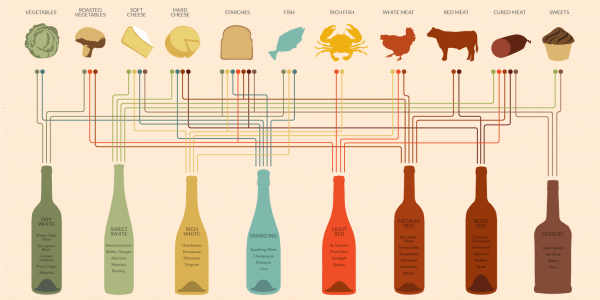 wine-and-food-pairing-chart-e1369765779720