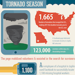 Disaster Infographic 150