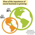 MIT Social Business Survey 150
