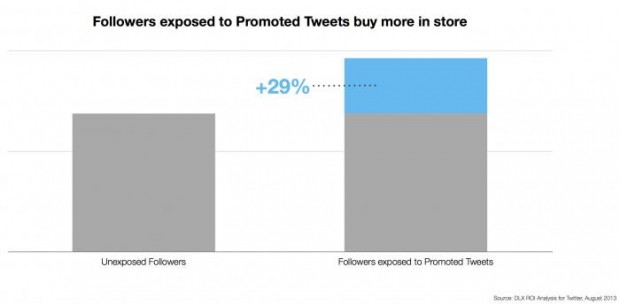 Offline_Sales_Impact_-_followers_exposed_to_Promoted_Tweets_buy_more_in_store_29_