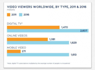 Online Video Growth