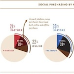 Social-purchasing-by-network 150