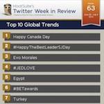 trends of the week global 63