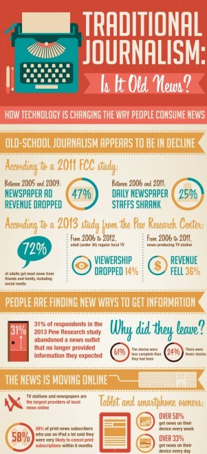 Infographic Courtesy of World Wide Media