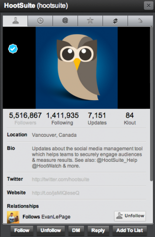HootSuite follows around 1.4 million people on Twitter, but that's still only around one quarter of our follower-base.
