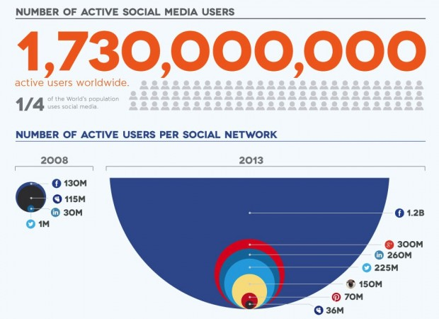 5yearsofsocial-infographic-snippet