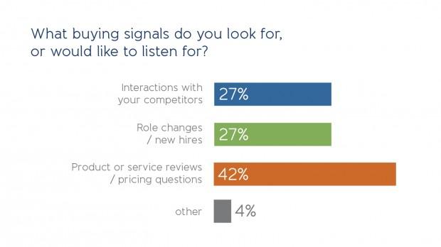 altimeter-social-selling-poll-1
