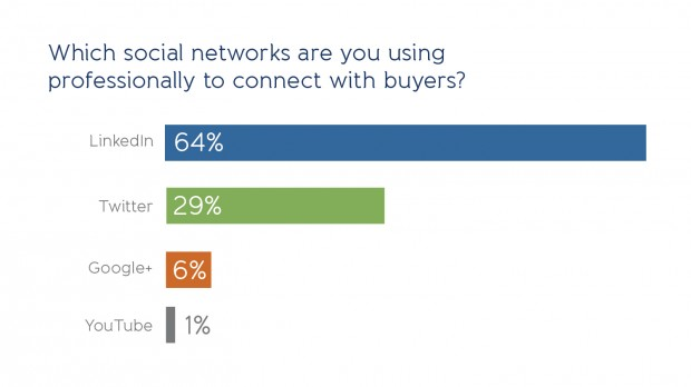 altimeter-social-selling-poll-2