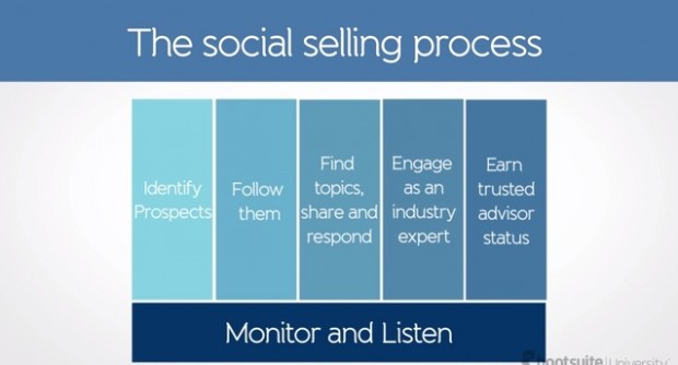 6 steps for daily social selling sucess