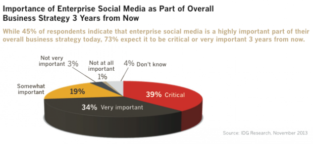 The Social Media Opportunity for CIOs