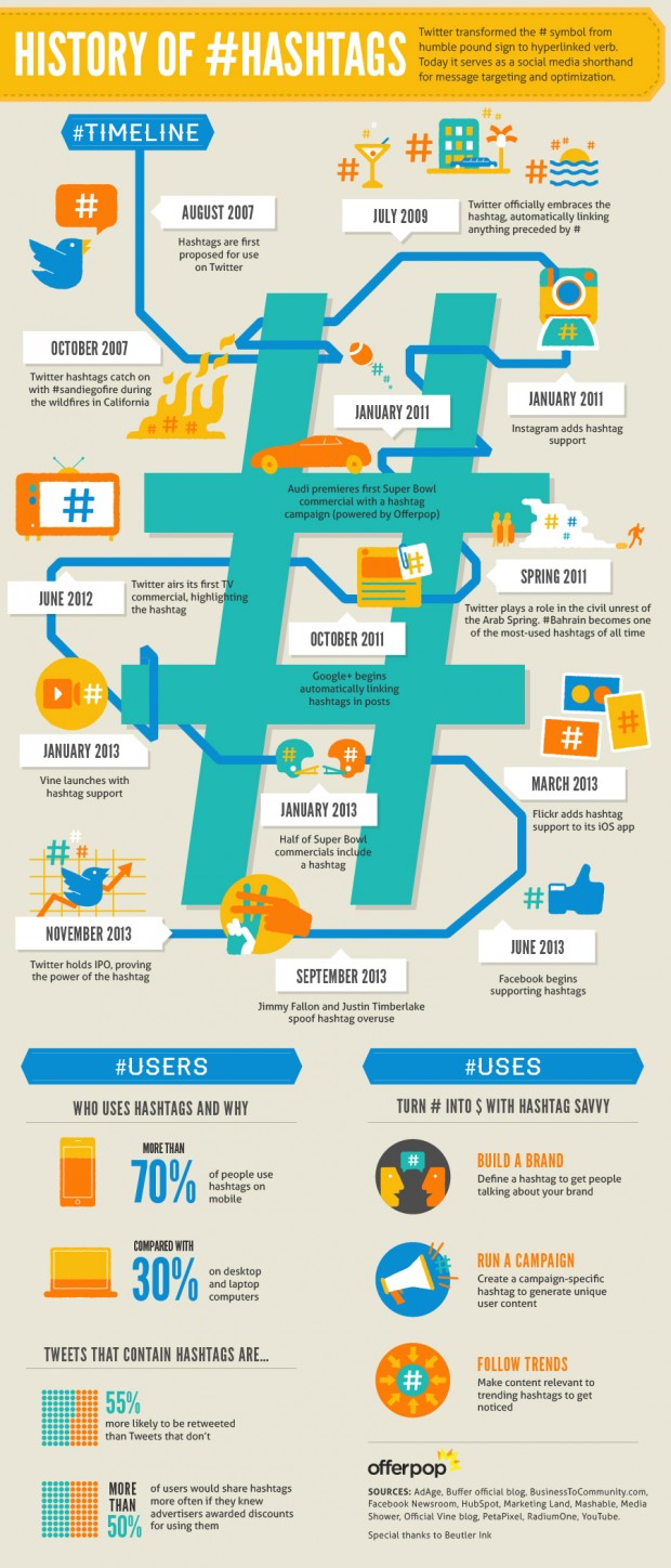 Infographic by Offerpop. Click for full size.