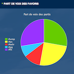 Paris Election Tracker 150