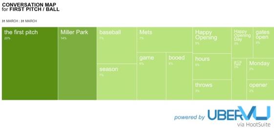 uberVU-First-Pitch-conversation-map