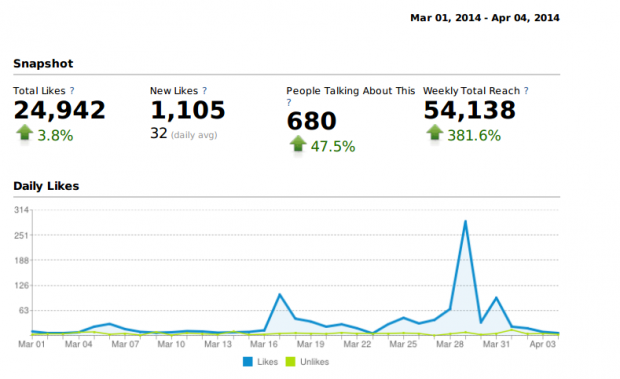Baby K'tan uses HootSuite Analytics to monitor Likes and other activity on their Facebook page