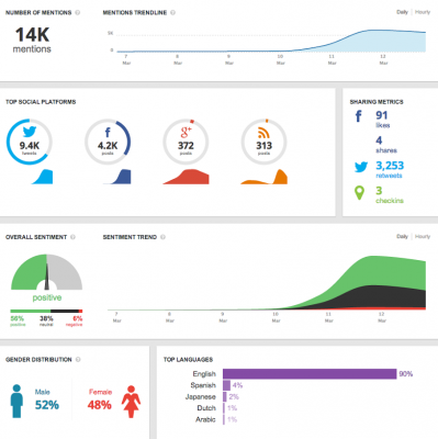 social media strategy - social roi