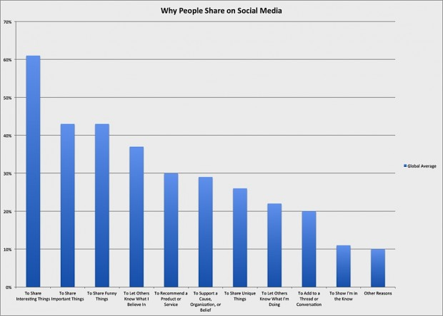 Social media presence graph by Ipsos