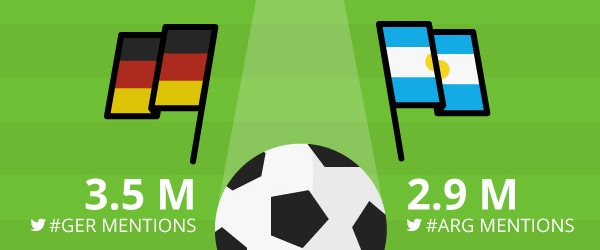 world cup on social media