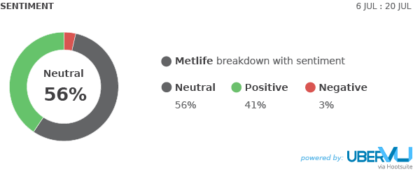 MetLife - uberVU sentiment